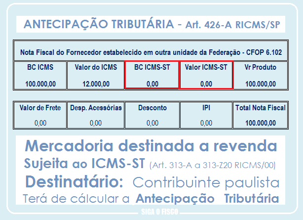 SP publica o ABC da Antecipação Tributária do ICMS 2