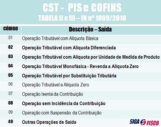 Simples Nacional x CST de PIS e COFINS 4