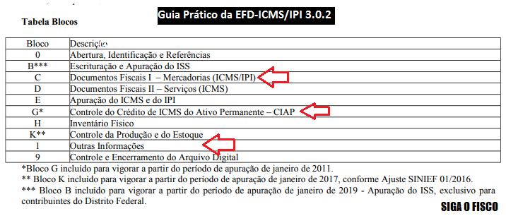 EFD-ICMS/IPI Ganha novo leiaute a partir de 2020 4