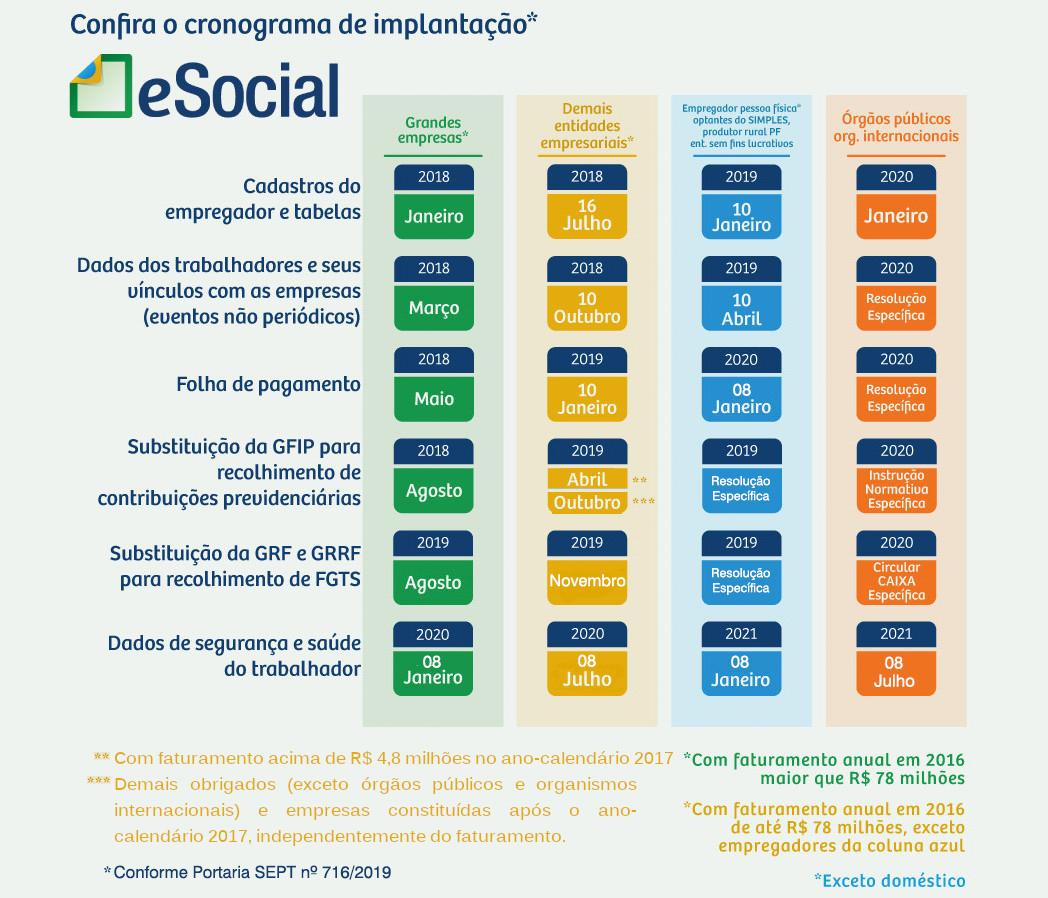 eSocial Novo Cronograma: Reflexo para o Simples, EFD-Reinf e DCTFWeb 3