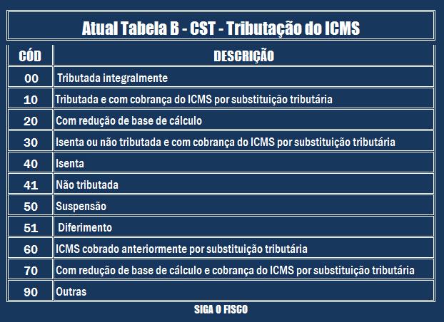 ICMS – Confaz altera CST e CRT e extingue CSOSN 2