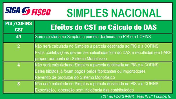 Simples Nacional x CST de PIS e COFINS 3