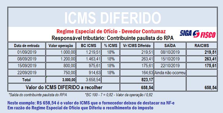 Fisco paulista impõe ao Devedor contumaz Diferimento do ICMS 7