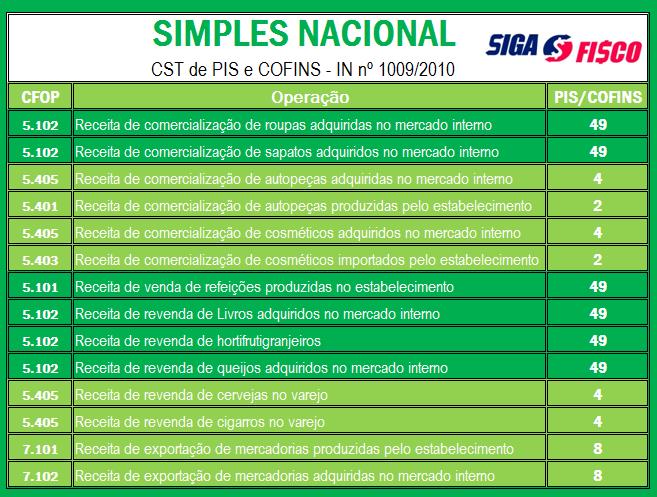 Simples Nacional x CST de PIS e COFINS 2
