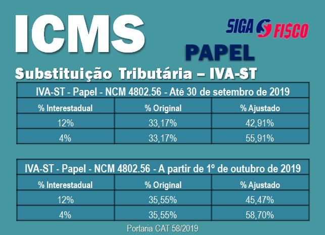 ICMS-ST: Governo paulista divulga novo IVA-ST sobre operações com papel 13