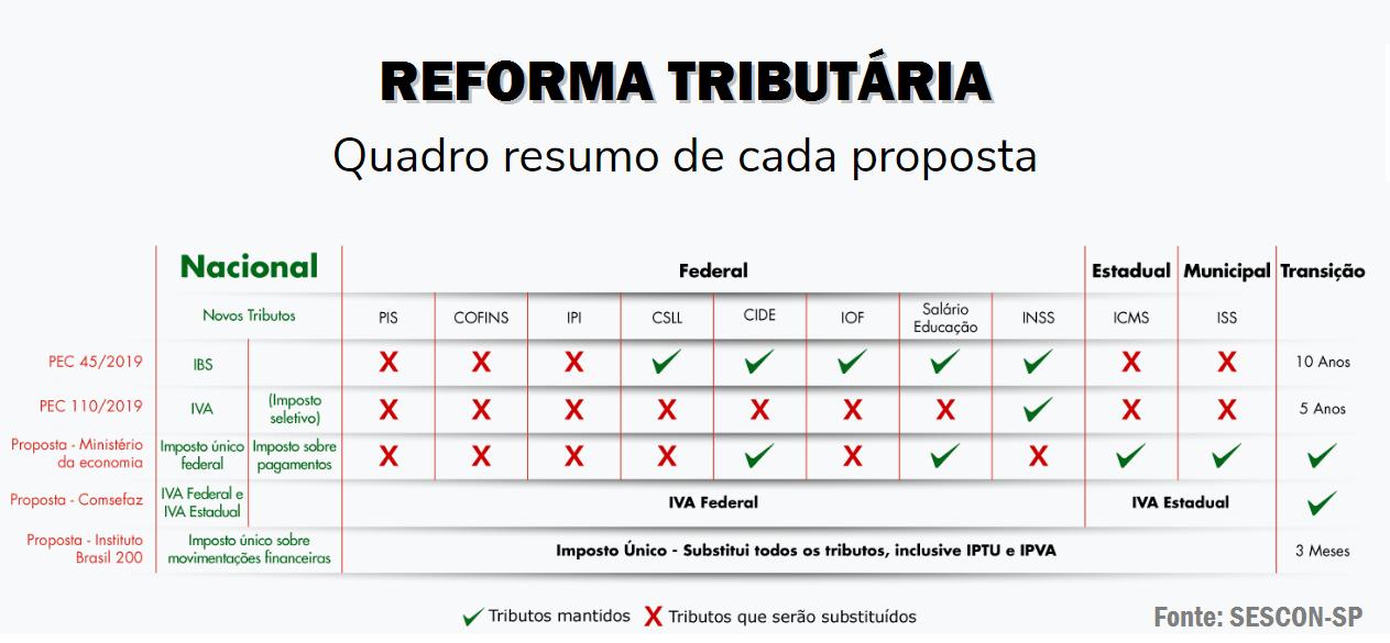 Reforma Tributária: Quem deve acompanhar e participar? 2