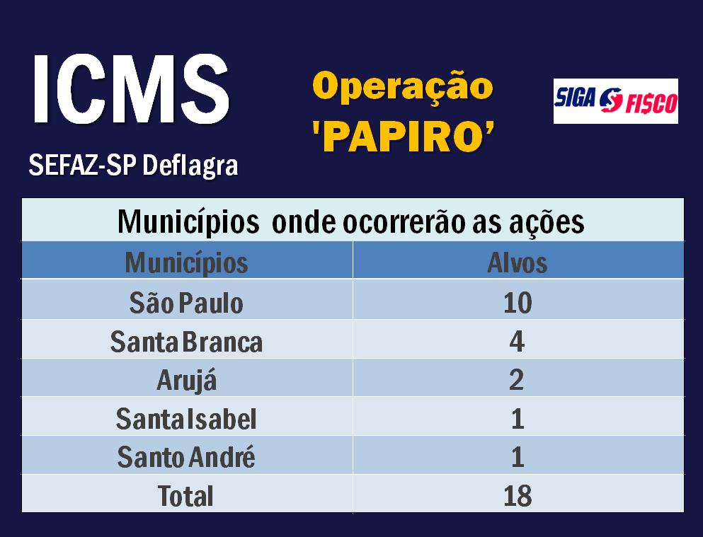 ICMS: Secretaria da Fazenda e Planejamento de SP deflagra operação 'Papiro' 12