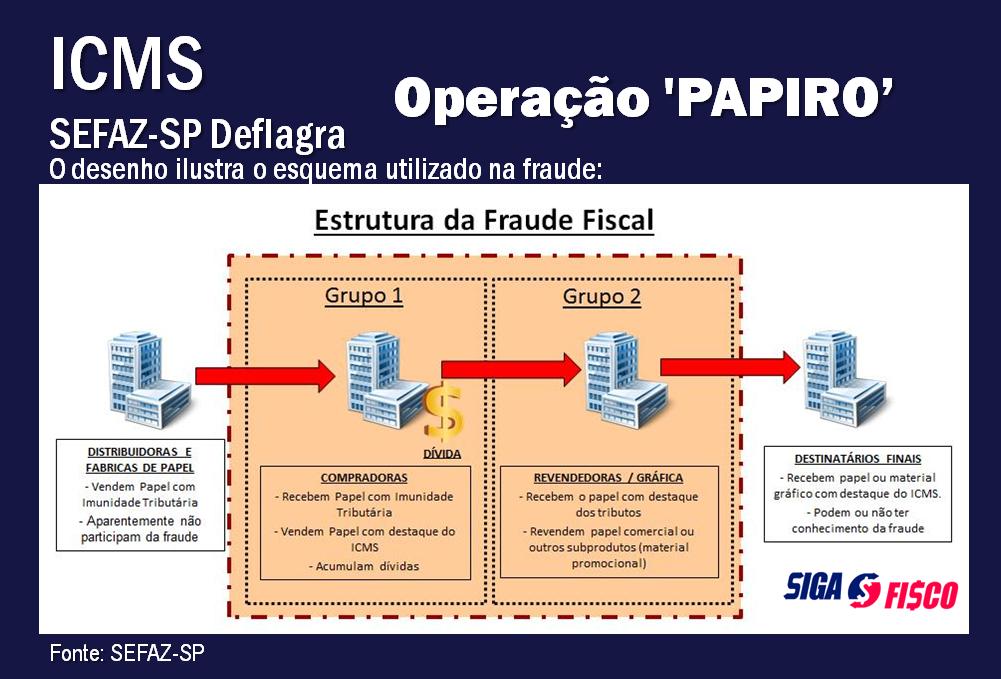 ICMS: Secretaria da Fazenda e Planejamento de SP deflagra operação 'Papiro' 13