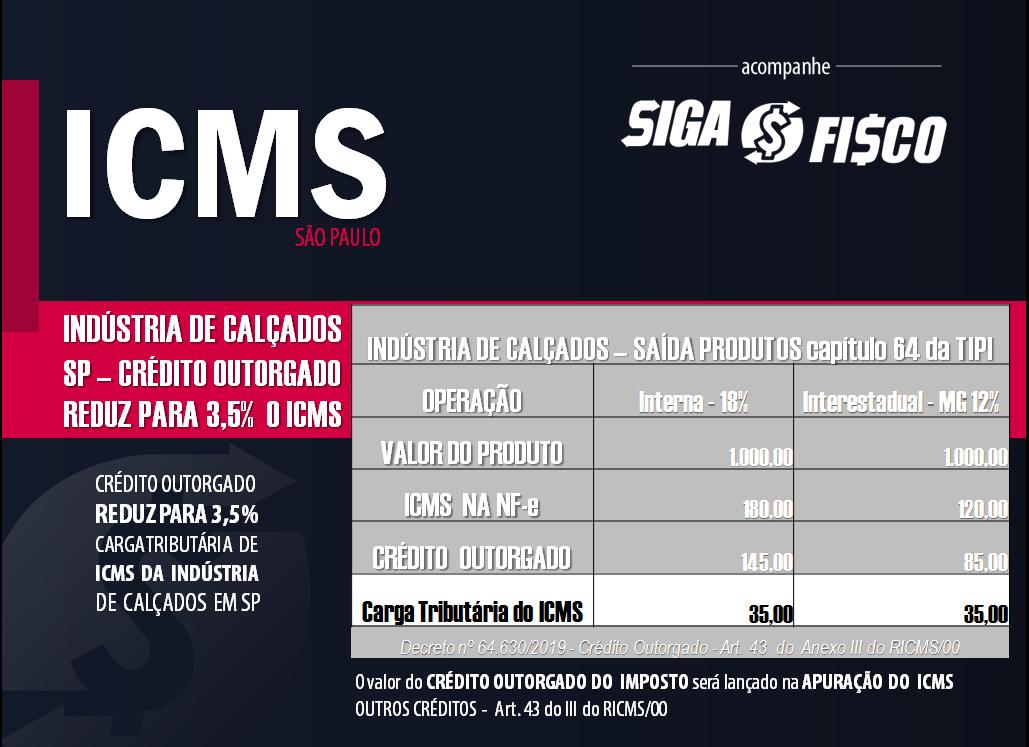 ICMS: Indústria de calçados em SP terá carga tributária de até 3,5% 4