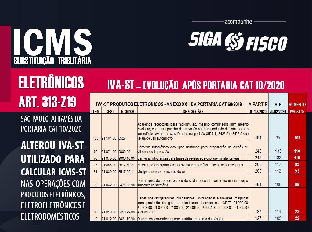 ICMS-ST: 1º de março entrou em vigor em SP Novo IVA-ST sobre produtos eletrônicos 3