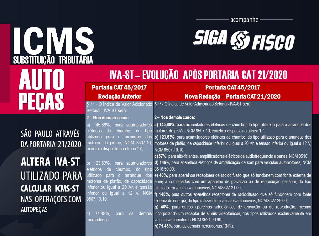 ICMS-ST sobre autopeças sofre alteração do IVA-ST em SP 2