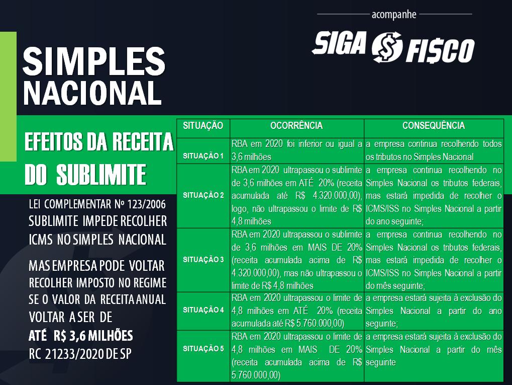 ICMS: Reenquadramento do contribuinte paulista no Simples Nacional depende de solicitação 5