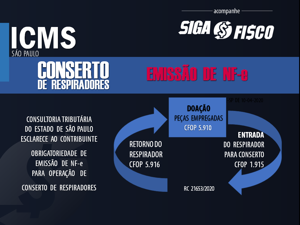 ICMS: Fisco paulista exige emissão de NF-e no Conserto de Respiradores 2