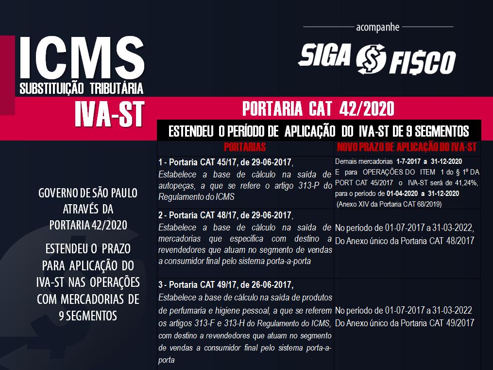ICMS-ST: SP prorroga o prazo de vigência do IVA-ST de 9 segmentos 3