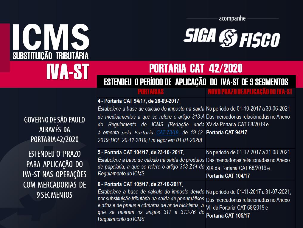 ICMS-ST: SP prorroga o prazo de vigência do IVA-ST de 9 segmentos 4