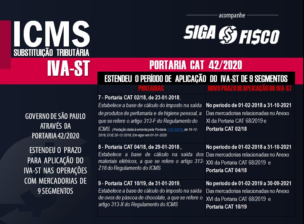 ICMS-ST: SP prorroga o prazo de vigência do IVA-ST de 9 segmentos 5