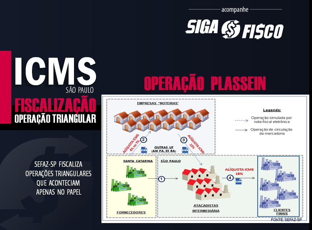 ICMS: SP Fiscaliza uso indevido de alíquota interestadual 2