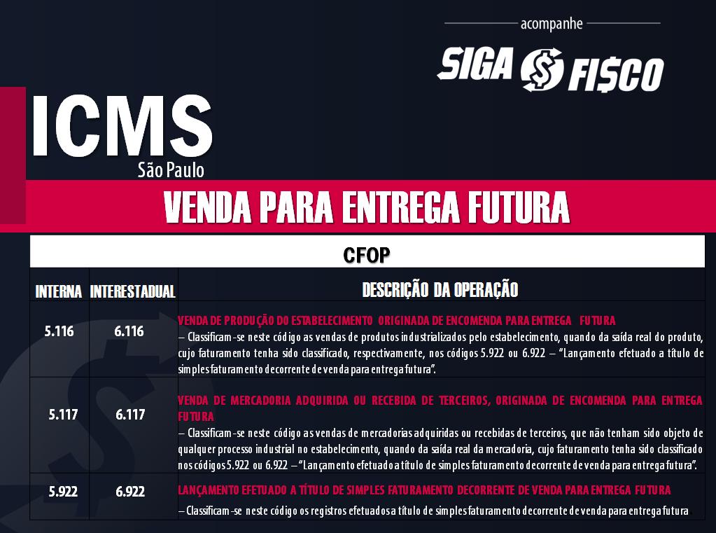 ICMS: Venda para Entrega Futura e a Desistência da Compra 2
