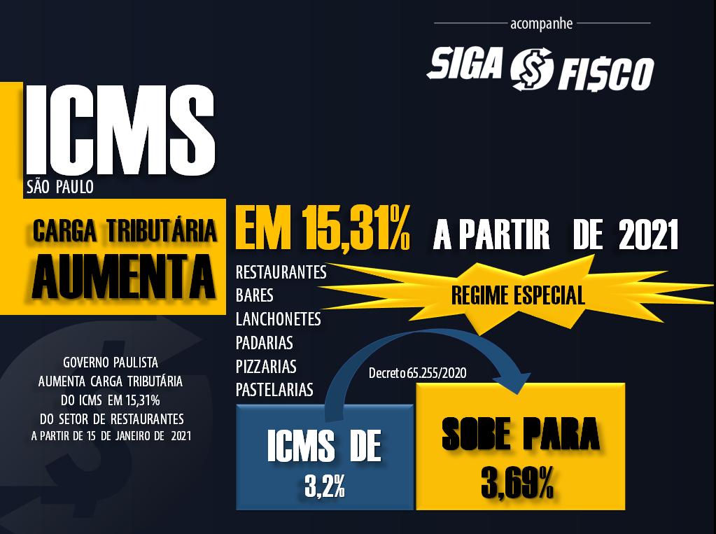 ICMS dos Restaurantes em SP pode subir até 66,25% em 2021 2