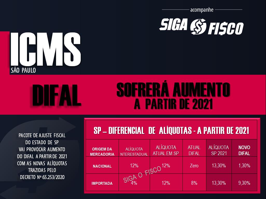 ICMS: SP aumenta valor do Diferencial de Alíquotas a partir de 2021 3