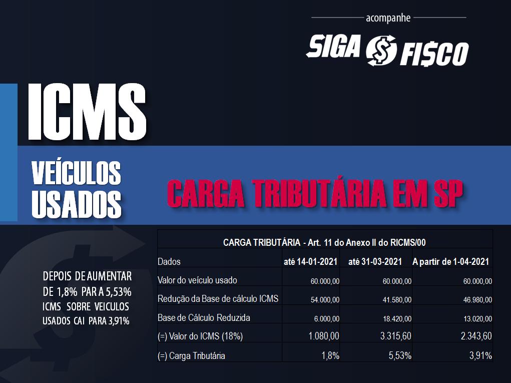 ICMS: A partir de abril SP passa cobrar 3,91% sobre veículos usados 2