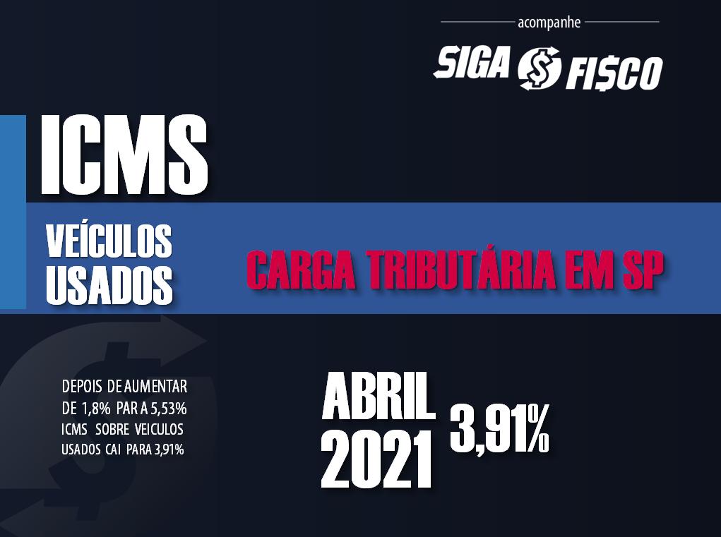 ICMS: A partir de abril SP passa cobrar 3,91% sobre veículos usados 1